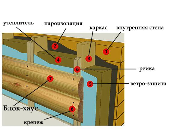 Как обшить блокхаусом дом своими руками